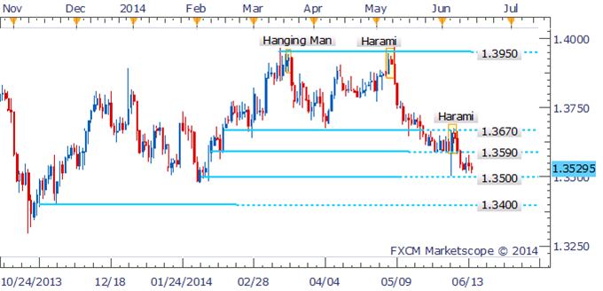 EUR/USD Technical Strategy: The Euro bulls appear unwilling to relinquish their grip on the pair as the common currency holds above the 1.3500 handle. While several short body candles are suggestive of indecision amongst traders, they do little to suggest a more meaningful bounce at this stage. A daily close below support at 1.3500 would help signal conviction amongst the bears and open up the next psychologically-significant level at 1.3400.