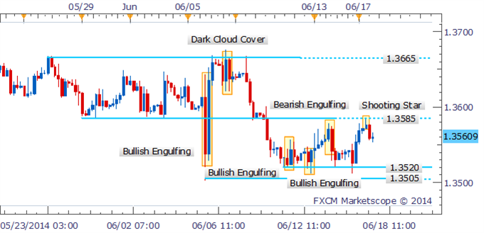 EUR/USD Technical Strategy: