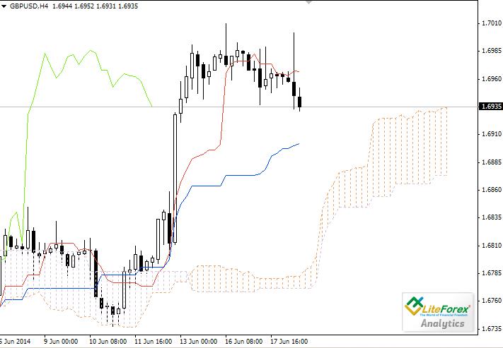 Forex: Ichimoku Clouds. Обзор GBP/USD GBP/USD, H4 На четырёхчасовом графике линия Tenkan-sen находится выше Kijun-sen, и пара торгуется в промежутке между ними. Линия Chinkou Span приближается к графику цены сверху, текущее облако — восходящее. Линии Tenkan-sen и Kijun-sen становятся уровнями сопротивления (1.6967) и поддержки (1.6900) соответственно. GBP/USD, D1 Рассмотрим дневной график. Линия Tenkan-sen пересекла Kijun-sen снизу вверх, обозначив новую волну восходящего движения. Линия Chinkou Span располагается над графиком цены, текущее облако — восходящее. Ближайшим уровнем поддержки становится линия Tenkan-sen (1.6873). Предполагаемый уровень сопротивления — один из предыдущих максимумов линии Chinkou Span (1.7375). Ключевые уровни Уровни поддержки: 1.6900, 1.6873. Уровни сопротивления: 1.6967, 1.7375. Торговые рекомендации На четырёхчасовом графике мы наблюдаем коррекцию восходящего движения, удачный момент для открытия новых длинных позиций с целью в районе 1.7375.  Анастасия Глушкова Аналитик LiteForex Investments Limited