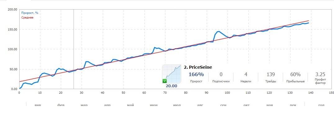 торгует советник PriceSeine - http://deskipper.blogspot.ru/2014/11/priceseine.html - 60$ в Маркете trading Advisor PriceSeine - http://deskipper.blogspot.ru/2014/11/priceseine.html - is$ 60 in the Market