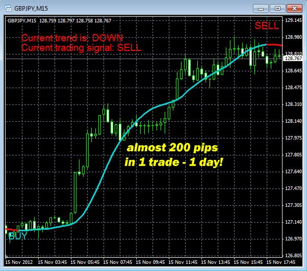 Unstoppable forex profit indicator