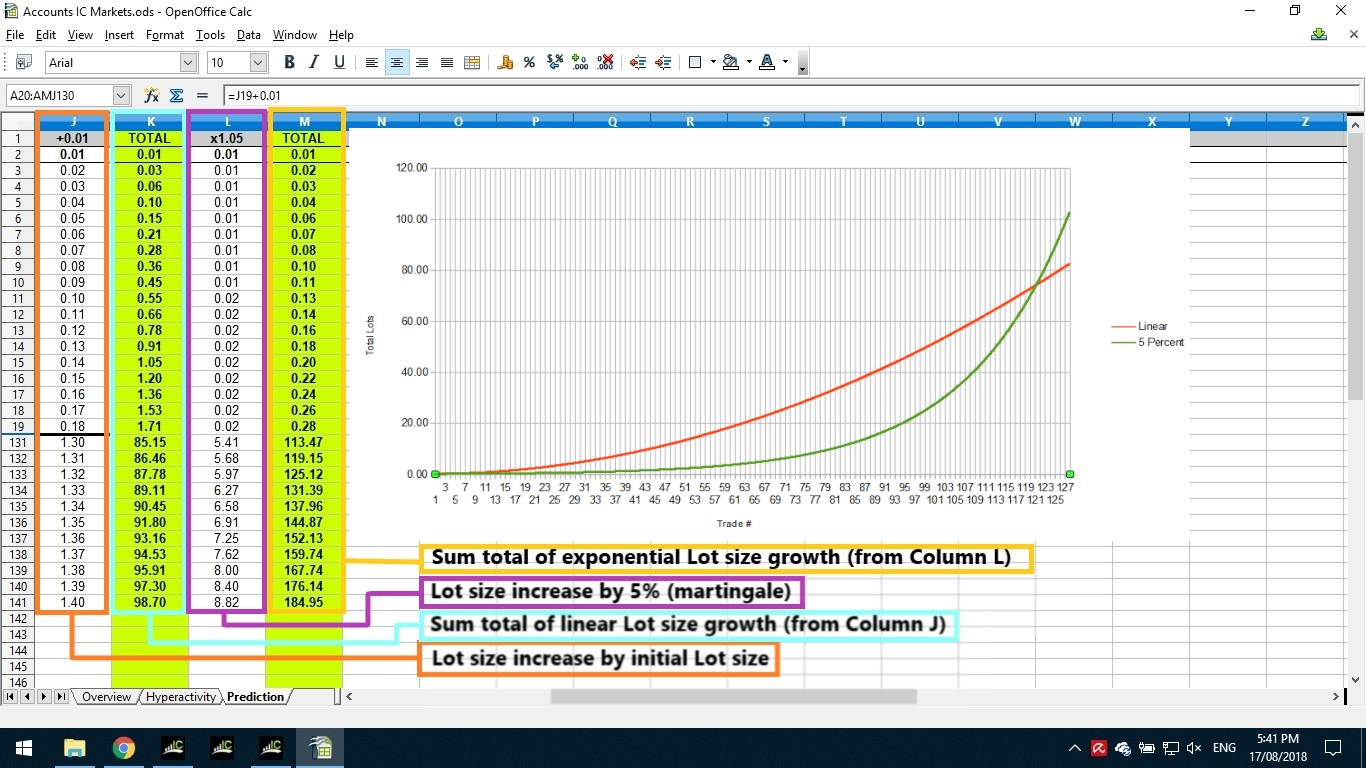 """Why did I never do this before? I always knew martingale would have larger increases eventually over linear Lotsize increase, but I never measured exactly when...  A martingale of 5% Lot size increase reaches linear Lot growth at approximately 122 trades.  Spreadsheet formula for """"running total"""" columns: =SUM($L$2:L8)"""