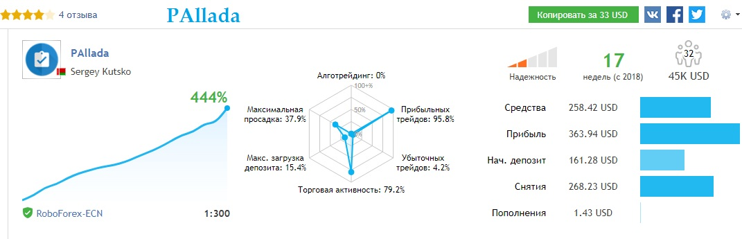 Sergey Kutsko - sergoal - Trader's profile - Page 3 - MQL5 community