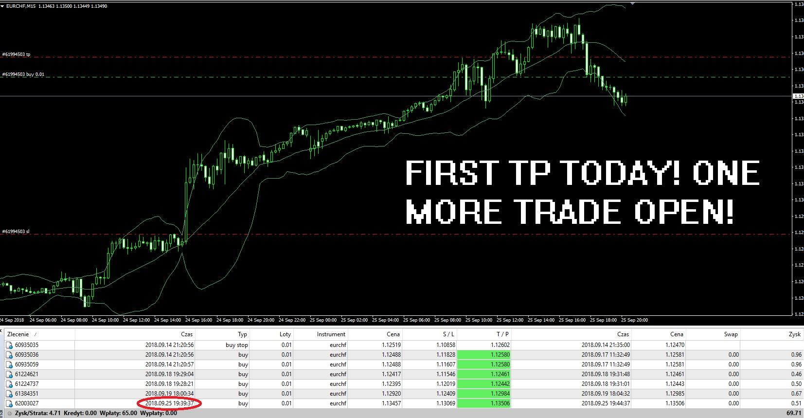 First TP today, just one more trade open :) waiting for this! PRICE 75$ UNTILL 12.10! PRICE 75$ UNTILL 12.10! PRICE 75$ UNTILL 12.10! PRICE 75$ UNTILL 12.10!  https://www.mql5.com/en/market/product/31642# - EA  www.mql5.com/en/signals/471373 - SIGNAL