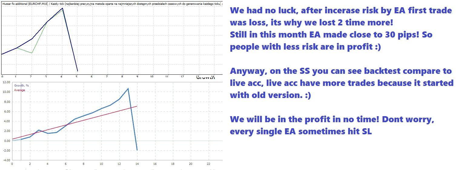 BIG DISCOUNT UNTILL SIGNAL WILL BE PROFITABLE! ONLY 49$! https://www.mql5.com/en/market/product/31642# - EA  www.mql5.com/en/signals/471373 - SIGNAL