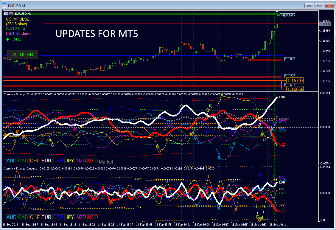 When the forum looks quite the development runs hot! ================================================ Recently many indicators have been updated. +++++++++++++++++ MT4: +++++++++++++++++ The two brothers ACS28 and Impulse have been updated to be compatible with CS28 Combo Signals. With MT4 the complete suite is ready. Currency Strength Exotics have been updated with dynamic Market Fibs. +++++++++++++++++ MT5: +++++++++++++++++ ACS28 and Impulse MT5 were updated to make equations faster and added dynamic Market Fibs. (Ohhh did I say Impulse MT5 with dynamic Market Fibs??? Yes, indeed.) Actual job is now to upgrade Advanced Supply Demand MT5. This will take more time. . Do not think that jobs are done in a few hours or days. It takes weeks at least. Reviewing thousands of lines of code. Implementing new functions, optimizing, testing, reviewing again and repeat... that's how high-quality products are coming from. ================================================================== These are the 4 most important documentations to study:  The Trading Strategy: https://www.mql5.com/en/blogs/post/679077  User manual ACS28: https://www.mql5.com/en/blogs/post/697384  User manual Impulse: https://www.mql5.com/en/blogs/post/697135 User manual Advanced Supply Demand: https://www.mql5.com/en/blogs/post/720245