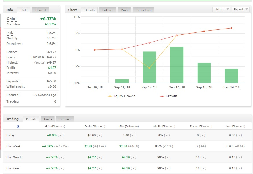 https://www.mql5.com/en/market/product/31642# - EA  www.mql5.com/en/signals/471373 - SIGNAL  Also check signal! Same results like backtest on real live market ;)