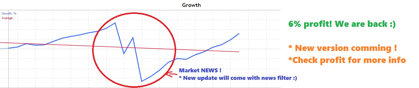 (80% plan done for this update, probably new update will come earlier !)  https://www.mql5.com/en/market/product/31642# - EA  www.mql5.com/en/signals/471373 - SIGNAL  New version comming...:) Buy now because price will go up, this EA is just good. Signal will show this soon..  - New entry system  - Additional trading hours ( 11:00-14:00 server time + more )  - 2x More trades!  - Same stable DD!  Buy now because price will go up :) THANKS FOR SUPPORT!