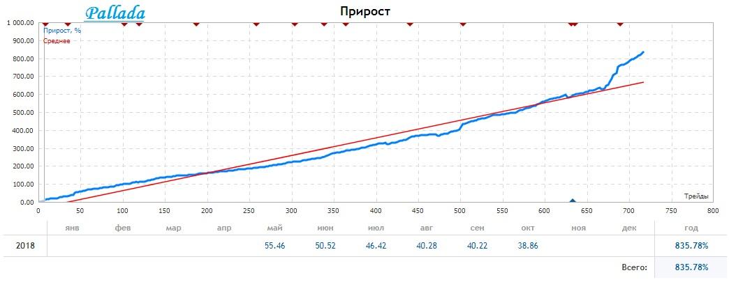 https://www.mql5.com/ru/signals/426994