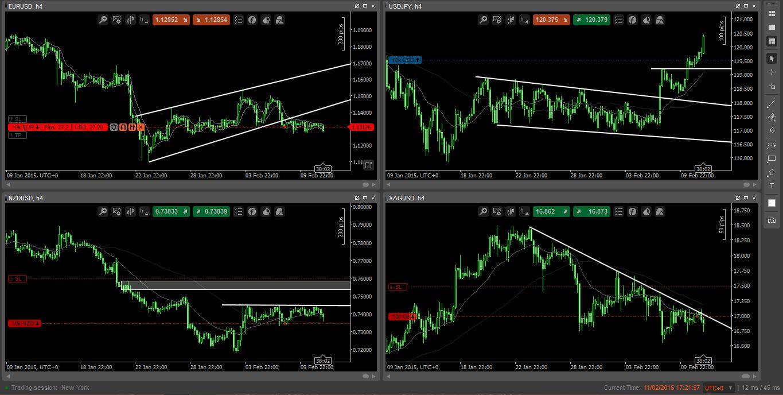 Four Trades on Bullish USD