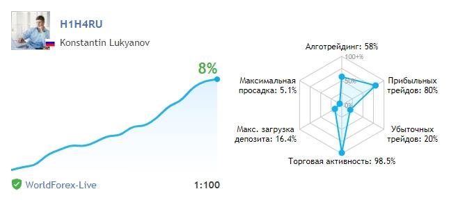 https://www.mql5.com/ru/signals/507722