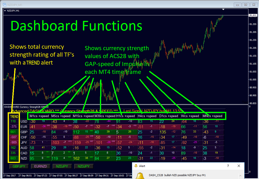 """Advanced Dashboard for Currency Strength and Speed  More and more traders enjoying its features.  ************************************************** Features: + Shows currency strength values of ACS28 and GAP-speed (Impulse) in each timeframe. + COLUMNS: Shows color coded values for weak, strong, extreme. + LEFT COLUMN: Shows TREND currency strength rating of all time-frames with a TREND alert. + If (3) timeframes in a row agree, 3 those blocks highlights showing a total rating. + Add a higher timeframe momentum (speed) filter. + If there is a pattern, a button appears below the timeframe column for the strongest possible pair with an alert. + Click on the button to open a chart for that Pair/timeframe. + Quick chart buttons: Click 2 currency names to open any pair in a new window. + Auto update quote charts for all 28 pairs and TF's will keep all MT4 data current. ************************************************** What is very unique on the dashboard is the """"TREND"""" values (left column).  This information is not available on any of my other indicators.  The """"TREND"""" value is calculated over all timeframes including currency strength AND currency speed from M1 until Monthly timeframes.  Now you can quickly filter which currencies have momentum and what direction.  Try to find a trade which agrees with TREND.  The absolute value should be a difference of at least 800 between 2 CS and each CS should have at least 200/-200.  This info is used as TREND to give you a guide to filter pairs and directions.  It is not a trade entry signal itself. How to find a trade by looking at a single (or 2) timeframes is described a lot in my blogs.  ************************************************** Get the complete Market overview of Currency Strength with  Advanced Dashboard for Currency Strength and Speed (MT4)  User manual: https://www.mql5.com/en/blogs/post/708783  Video: https://youtu.be/7H-fhQZBDak  Get it here: https://www.mql5.com/en/market/product/25461  **********************"""