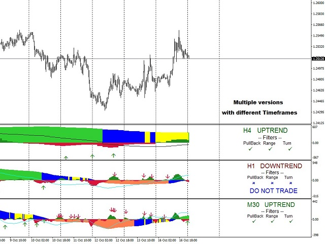 Have you tried my Trend indicator?