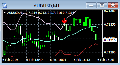 👍👍👍AUDUSD won! (itm) after 13 minutes (Live )
