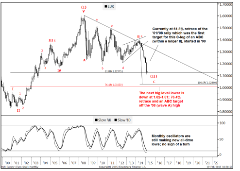 EURUSD - From an Elliott wave perspective its plausible (not certain however) that a low could already be in place. A break below 1.1237-1.10 is necessary to suggest that the market still has one more leg to the downside. -Bloomberg