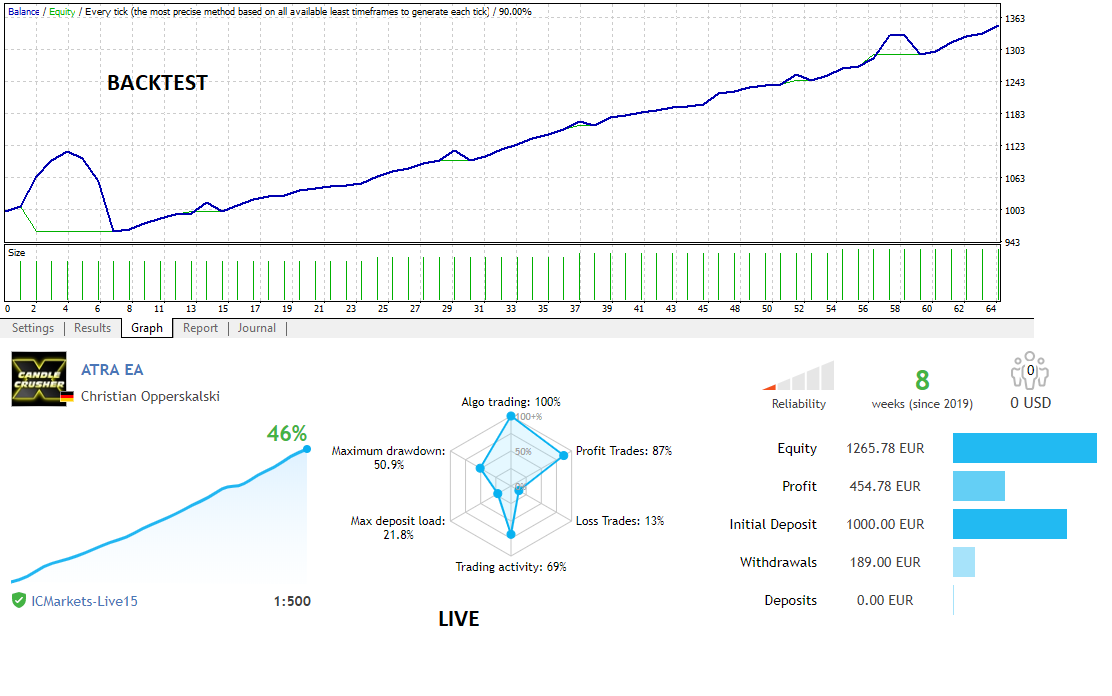 ATRA EA Backtest vs. Live 