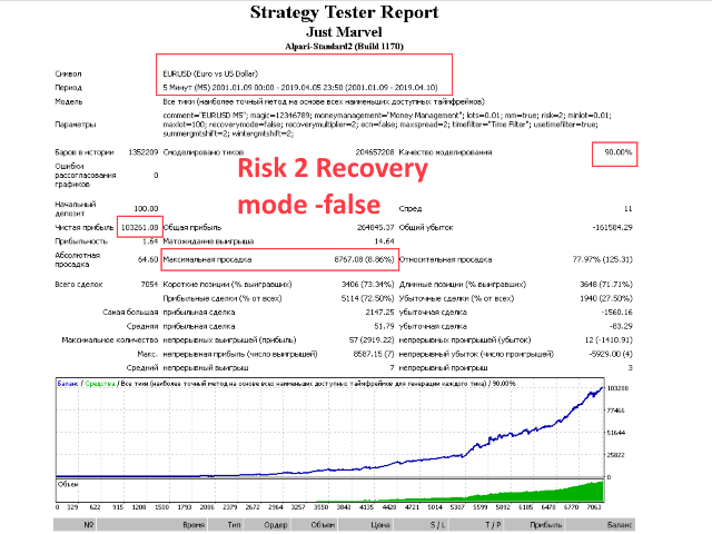 I have not seen before advisers who passed the test from 2001 to 2019! what is the problem and why is this happening? The thing is that most often there are fixed take profits, stop losses and other settings in advisors! Just Marvel does not use fixed settings and works on the market situation! I present you a test from 2001-2019! an important point! deals in the tester coincide with transactions on a real account! so the test can be considered 100% reliable! я не видел ранее советников которые проходили тест с 2001 года по 2019! в чём проблема и почему так происходит? всё дело в том,что чаще всего в советниках присутствуют фиксированные тейк профиты,стоп лоссы и прочие настройки!У советника Just Marvel не используется фиксированных настроек и работает он по ситуации на рынке!представляю вам тест с 2001-2019 год!важный момент!сделки в тестере совпадают со сделками на реальном счёте!поэтому тест можно 100% считать достоверным!