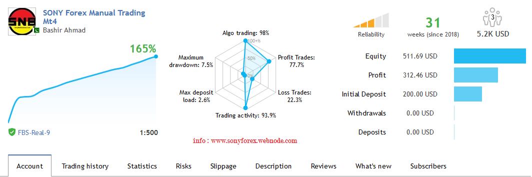 Bashir Ahmad - bashir1618 - Trader's profile - MQL5 community