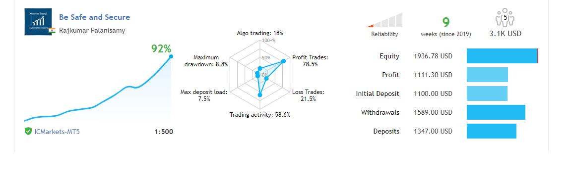 Rajkumar Palanisamy - DONRAJ - Trader's profile - MQL5 community