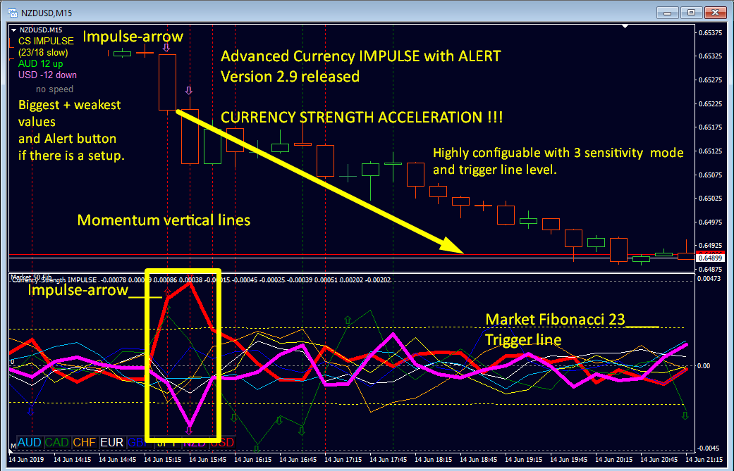 Currency Strength SPEED and ACCELERATION is the key !!!  -------------------------------------------------------------  Advanced Currency Impulse with Alert Indicator  Having on 1 chart it gives alert for all 28 pairs !!!  The only one!  Get it now with discount 39% off!  .  !!! 9500+ views until now !!!  ==============================================================  It is the first of its kind in Forex Trading to show CURRENCY STRENGTH ACCELERATION!  ==============================================================  The blog is updated continuously and cover all frequently asked questions and how to use the indicator input parameters.  So check it out from time to time.  User manual Impulse: https://www.mql5.com/en/blogs/post/697135  --------------------------------------------------------------  A complete trading strategy! Start to make profits now!  With the best reviews! https://www.mql5.com/en/market/product/18155#!tab=reviews  Get the indicator now with 39% discount here: https://www.mql5.com/en/market/product/18155
