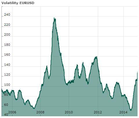 EURUSD Volatility