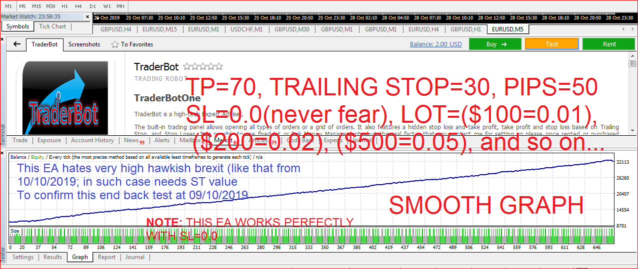 BELIEVE ME THE PRIZE IS MOVING UP NEXT WEEK  https://www.mql5.com/en/market/product/43009 TraderBot  TraderBotOne   TraderBot is a high-tech Expert Adviser, The built-in trading panel allows opening all types of orders or a grid of orders. It also features a hidden stop loss and take profit, take profit and stop loss based on Trailing Stop, and Stop Loses. It is possible to use fixed lot or Risk Money Management, but the real fact is that you contact me for setting so please once rented or purchased contact me for settings THE PRIZE OF THIS EA WILL DOUBLE AFTER 7 DAYS You will recommend this EA to others Please once purchased, contact me for settings before activating for trades davkozeng@gmail.com NOTE: rental prize is cheap for some personal reasons and will be increasing on after every working days  NOTE: You must contact me for Settings  TraderBot is a real money making machine with built in functions to study the market before embacking on any deals This EA opens Two deal pending on the available single either Buy and Sell Orders, Or Sell and Sell Orders, Or Buy and Buy, all pending on the available signal. and once the first hits the TP level or the Trailing Stop Level, then the two deals closes at the current or very close prize (pending on the market move) please follow adequate settings to get best results, SYMBOL = EUR/USD (STRICTLY EUR/USD BEST FOR THIS EA PLEASE) PLEASE IF YOU MUST USE GBP/USD THEN SHOULD BE GBP/USD ON H1/H4 ( but i say use EUR/USD) Time Frame = STRICTLY M5, (for best result) TP = 100, TrailingStop = 50, Pips = 50, LOT = ($100 = 0.01) ($200 = 0.02) ($300 = 0.03).....($1000 = 0.10), and so on depending on you, Sl = 0.0(please dnt be scared of this because using sl values will not give u a good trading result, set sl values only if expecting a high brexit tht could pass 1000pips or 10000pipets, other wise please leave sl at 0.0 (please adhere to this settings both for back test and on real accounts) https://www.mql5.com/en/market/product/4
