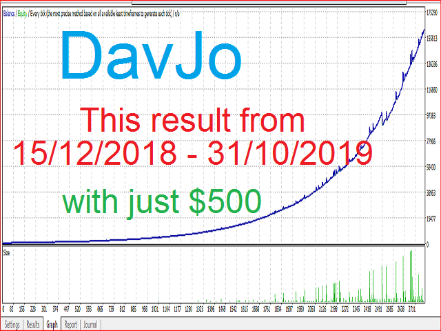 https://www.mql5.com/en/market/product/43357   THIS EA IS AUTOMATICALLY DESIGN WITH BUILT IN ALGORITHMS TO MANGE FUND AND TO GENERATE GOOD TRADING RESULTS WITH HIGH PROFIT  PLEASE BUY NOW BECAUSE THIS EA WILL BE SELLING AT VERY HIGH PRIZE BY NEXT WEEK  https://www.mql5.com/en/market/product/43357   SETTINGS:   please leave some default settings for proper trading results     PLEASE NOTE: THIS EA WORKS WELL WITH EUR/USD ON M5 Time frame (period)     Set conservative to true to get good money management   set conservative mode to false and get so much money within minutes or days, (but take caution because it some how dangerous if market changes mind against you)     PLEASE ADHERE TO THIS SETTINGS AND THE ROBOT WILL NEVER DISAPPOINT YOU   SYMBOL = UER/USD (MUST BE)   TIME-FRAME (PERIOD) = M5 (MUST BE)   TAKEPROFIT = 200   TRAILING STOP = 100   TRADE TO PROTECT = 3 (MUST BE)   INITIALSTOP = 10000 (MUST BE) PLEASE DNT BE SCARED   PIPS = 50   MAXTRADE = 10 (MUST BE)   AUTOTRADER = TRUE (IF YOU WANT THE ROBOT TO MANAGE THE TRADING LOTS SIZES BASE ON YOU ACCOUNT, (NOTE: THIS OPTION IS VERY VERY SAFE AND SECURE))   CONSERVATIVE = TRUE (FOR GOOD MONEY MANAGEMENT TRADING, BEST RESULT CAN MAKE YOU ABOVE 1,500% OF ANY FUNDED ACCOUNT PER MONTH (NOTE: THIS OPTION IS VERY VERY SAFE AND SECURE   CONSERVATIVE = FALSE (THIS WILL GIVE YOU RADICAL TRADING RESULT AND IF THE MARKET WORKS WELL CAN MAKE OVER 100,000%PER MONTH FOR ANY INVESTED AMOUNT (BUT ITS VERY HIGH RISK SO I DONT ADVISE YOU USE FALSE, UNLESS YOU WANT TO GET RICH IN MINUTES OR HAVE ENOUGH TO RISK )  https://www.mql5.com/en/market/product/43357