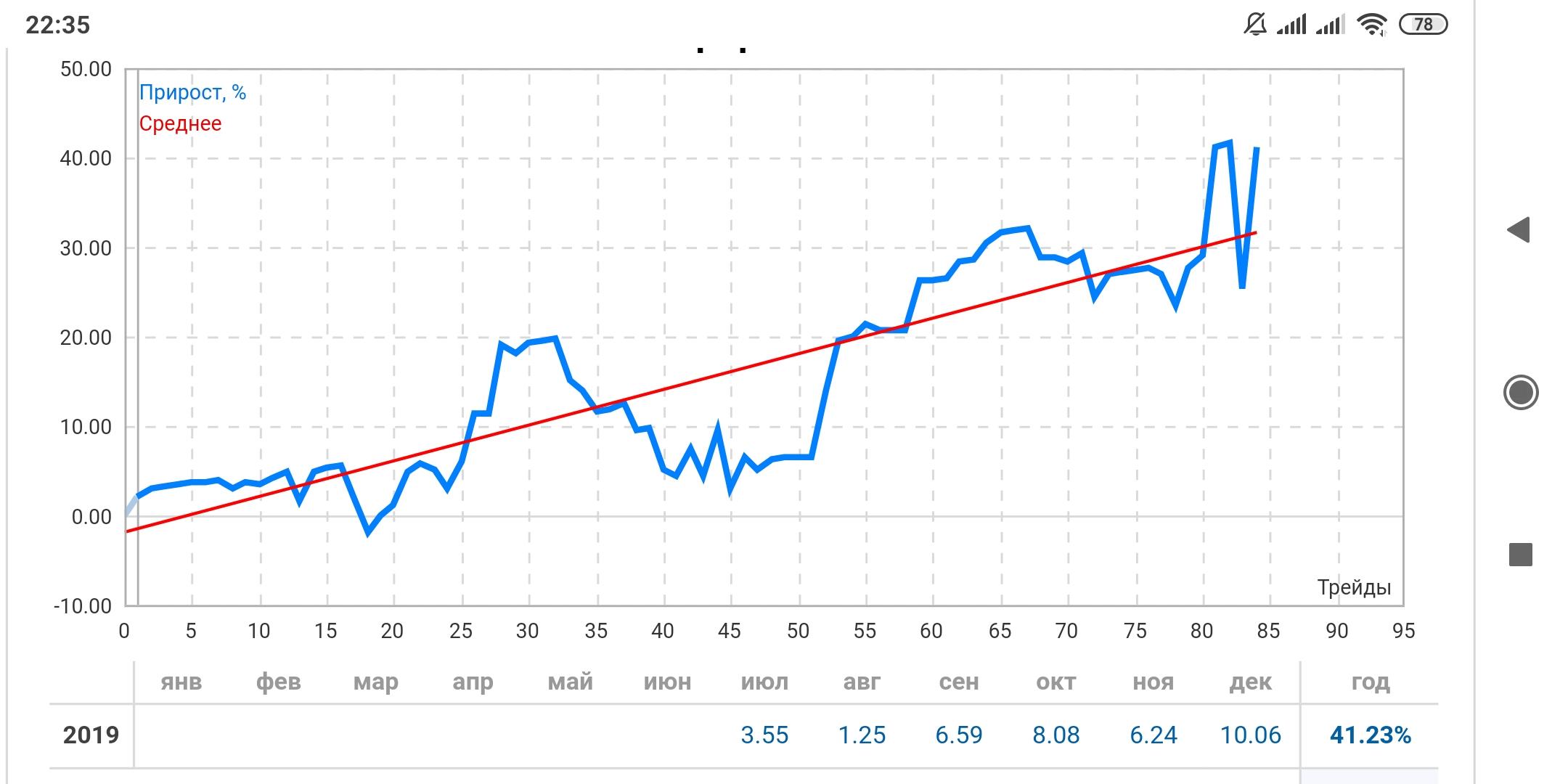 VIK Trand Impuls - средний доход в месяц +5%. https://www.mql5.com/ru/market/product/36503 Торговый сигналhttps://www.mql5.com/ru/signals/611065