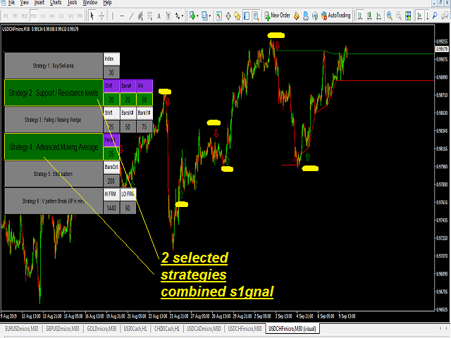 https://www.mql5.com/en/market/product/44949 6 strategies in one Indicator Combine as many strategies as you want for combined expected direction signal generation Selection of Strategies and parameters inputs from Chart https://www.mql5.com/en/market/product/44949