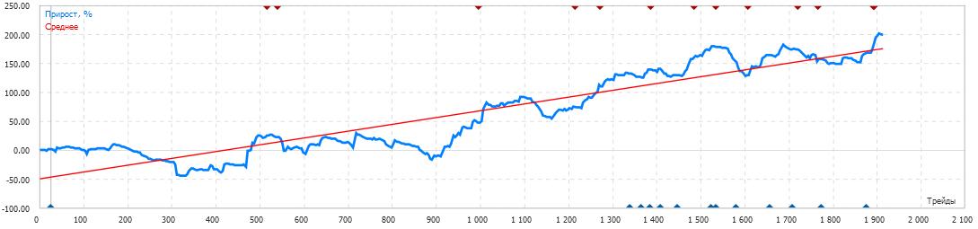 Долларовый счёт-моя стратегия-200% https://www.mql5.com/ru/signals/73956