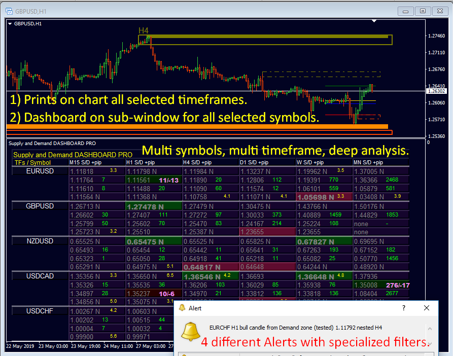 !!! DASHBOARD FOR SUPPLY AND DEMAND !!!  ***** The best on the market! *****  *********************************************************  Supply and Demand Dashboard PRO is a very powerful software that works with multiple symbols and up to 9 time frames. It is based on our main indicator Advanced Supply Demand.  *********************************************************  Displays the SUPPLY AND DEMAND zones for ALL TIME FRAMES that you want to select.  1) Performs a deep analysis on the dashboard for many symbols (subwindow).  2) Prints additional supply and demand zones for all selected time frames on the current chart (main window).  3) Sets special ALTERS for ALL TIME Frames and ALL SYMBOLS with filters such as Nested Zones, Zone Strength and Tested Zones.  *********************************************************  Benefit now with a lower price. Limited offer with discount for MT4. Get it now with 20% discount!  *  For details, please refer to the user manual https://www.mql5.com/en/blogs/post/725584  Get it here: https://www.mql5.com/en/market/product/37335