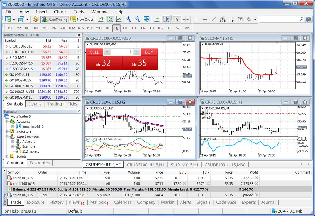 MetaTrader 5 Platform Live on PMEX (Pakistan Mercantile Exchange)
