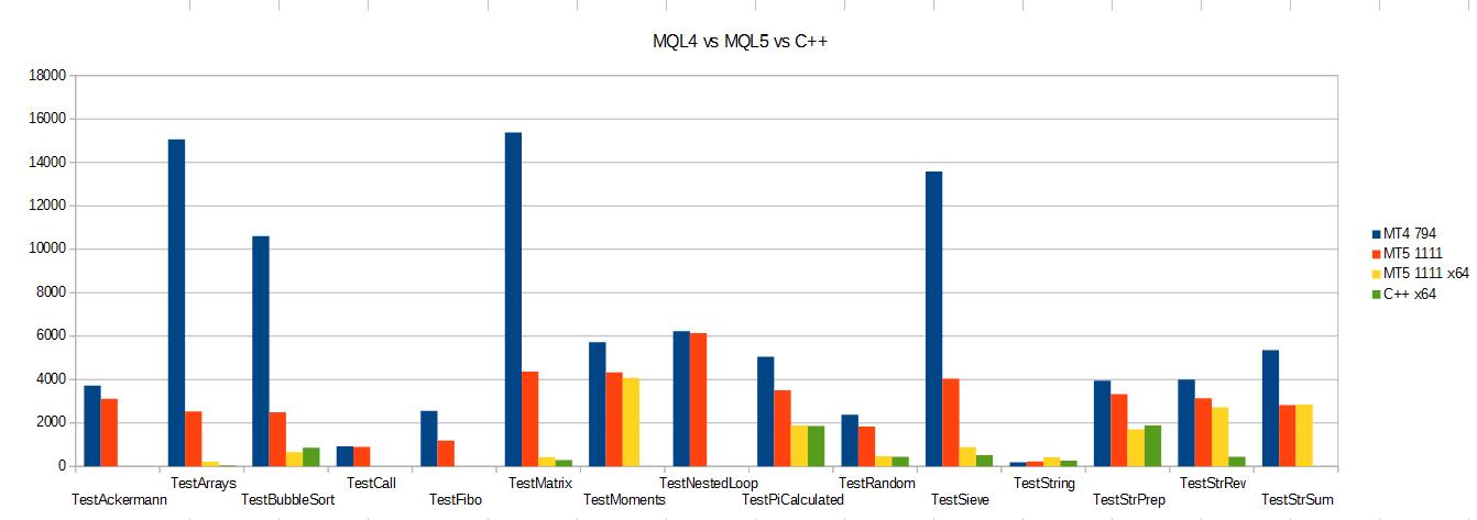 Начинаем бета-тестирование нового компилятора MQL5 для x64 платформ, который дает ускорение расчетов от 2 до 10 раз по сравнению с базовой версией. https://www.mql5.com/ru/forum/58241