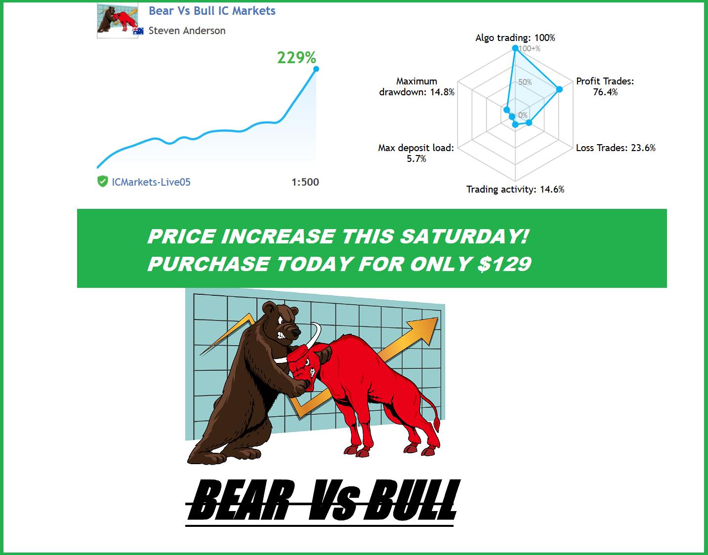 Last Chance!  Stable long term profits , low drawdown 3 years 2000+ trades  https://www.mql5.com/en/market/product/12877    https://www.mql5.com/en/signals/300687