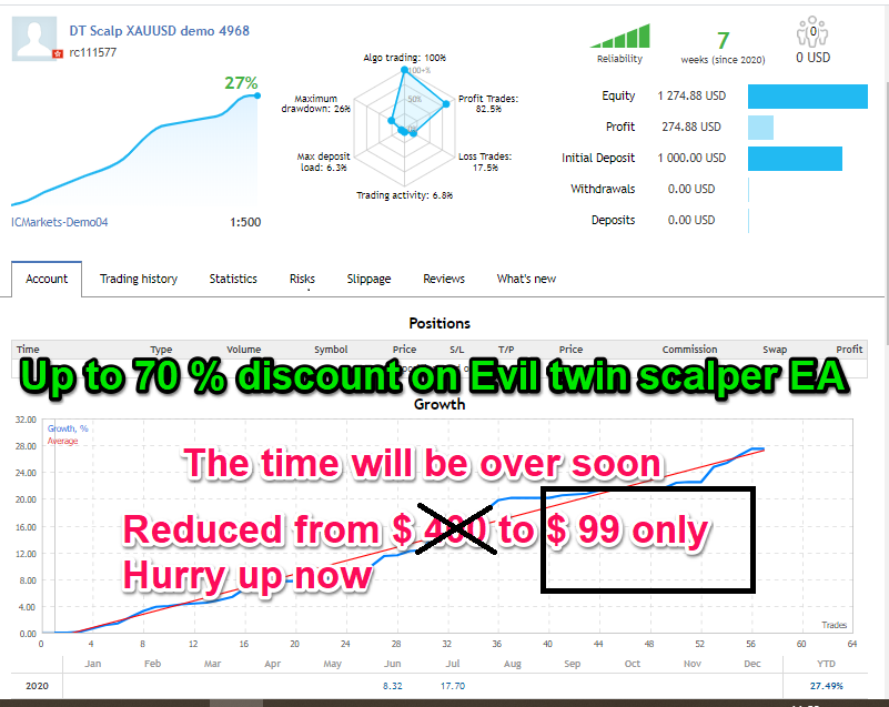 Reduced from $ 400 to $ 99 only Hurry up now  https://www.mql5.com/en/market/product/36987