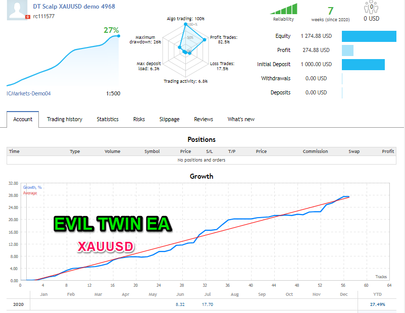 Results of the results on XAUUSD  Up to 70 % discount on Evil twin scalper EA --------------------------------------------------------------------- https://www.mql5.com/en/market/product/36987