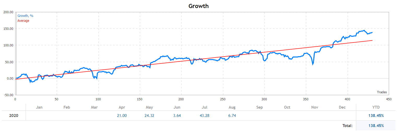138% profit in four months, maximum relative DD 24.3%.  https://www.mql5.com/en/signals/735775#!tab=account