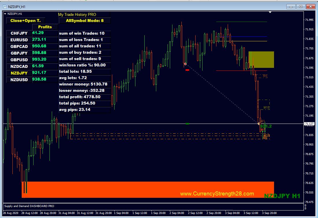 Using CS28 Combo Signals (a free tool for happy clients having ACS28 and Impulse). Combine H1 dGAP with ACS28 and Impulse vertical line as entry on M1 or M5. Entry time is London Open until +3 hours.  Make attention to the picture below. It shows 2 days, all closed and open trades.  Indicators used: ACS28: https://www.mql5.com/en/market/product/13948  Impulse: https://www.mql5.com/en/market/product/18155  S/D Dashboard: https://www.mql5.com/en/market/product/37335  My Trade History PRO https://www.mql5.com/en/market/product/50206  CS28 Combo Signals