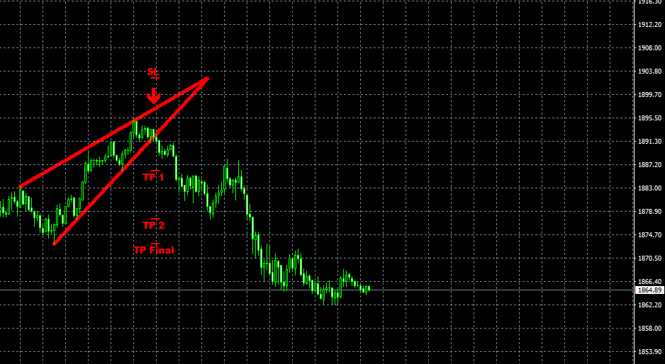 Gold 5 min tf 300 pips with my Pattern Pro Indicator ( https://www.mql5.com/en/market/product/51111 ) - testing version 3.0 with TP and SL .... If you want test version 1.0 for FREE, write me message