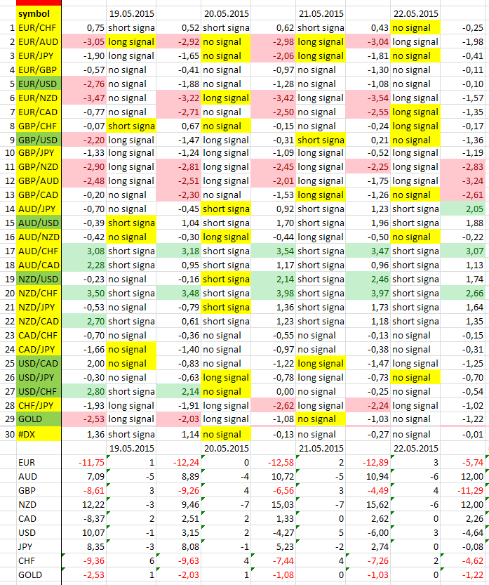 22/05/2015 https://www.mql5.com/ru/signals/82098