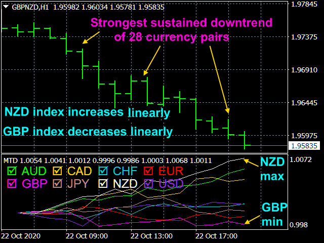 Multicurrency Trend Detector indicator 