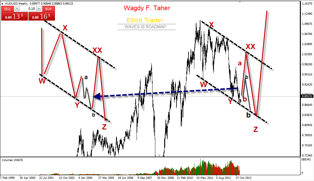 """AUDUSD - Just Remind - Next Target after 8950 still 9260 to finish """"b"""" then followed by 8380"""