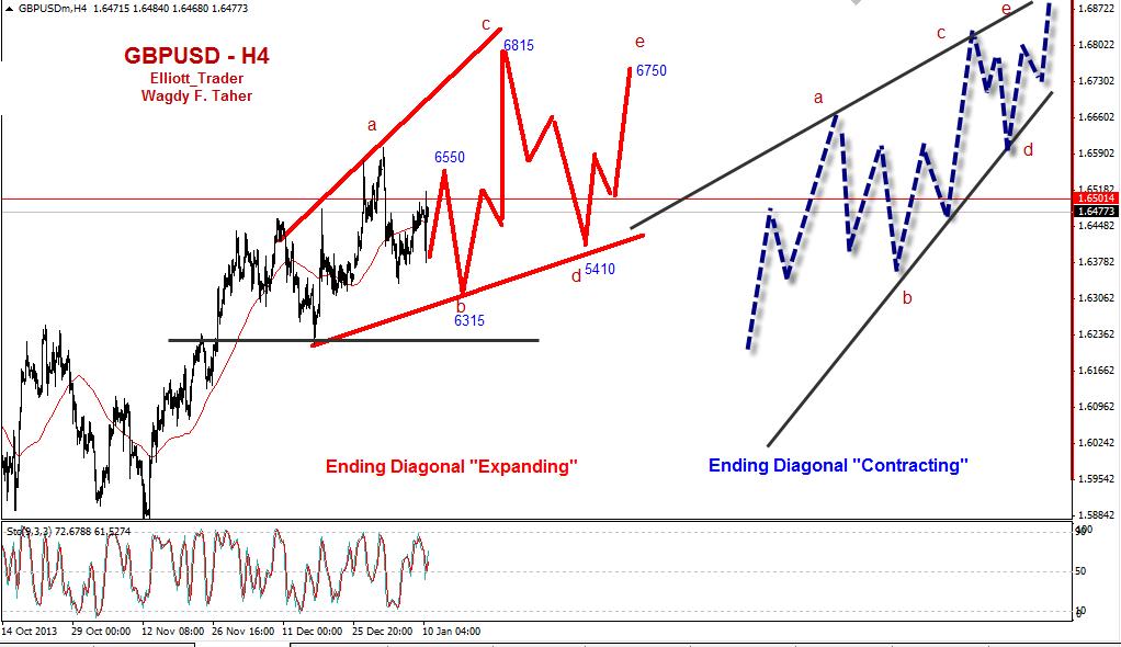 "GBPUSD - Just Remind next target of Wave ""d"" @ 6410-6460"