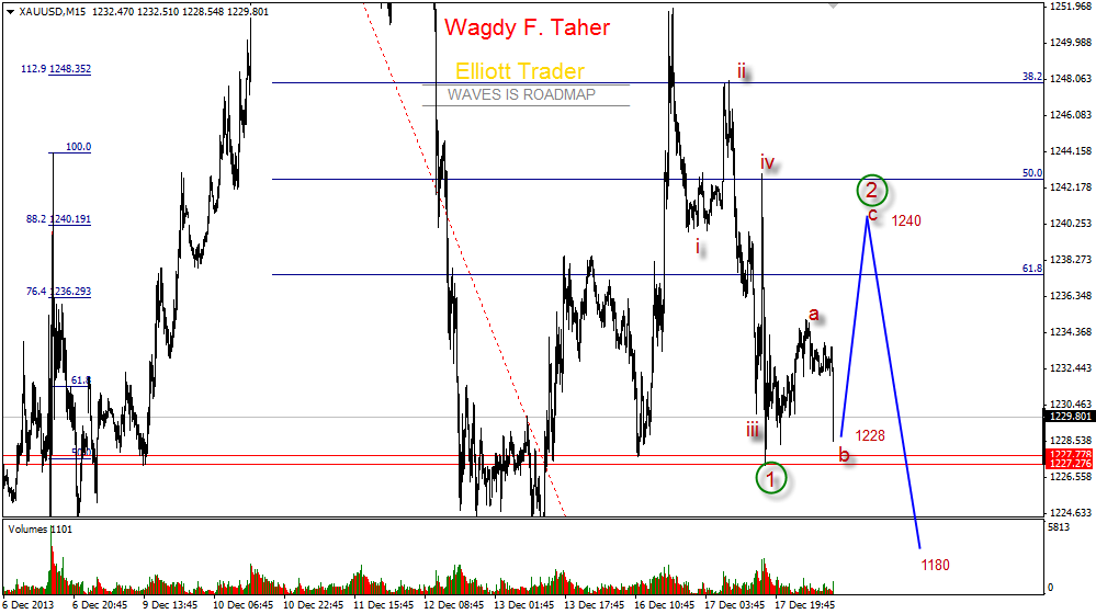 GOLD TODAY 18 Dec 2013 The attached expected price action sceario . This scenario is woring if breakup levels 1251.