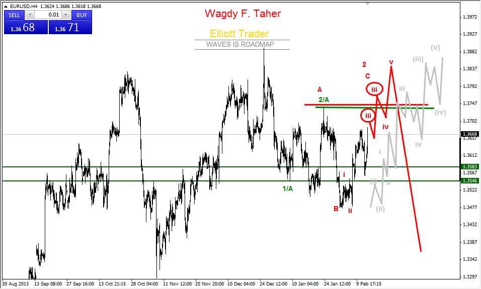 EURUSD- Just Remind - Next Target after 3837 is 3430