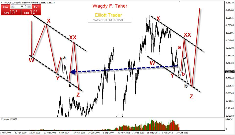 AUDUSD - Elliott Waves 