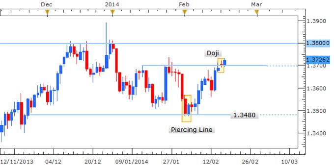 EUR/USD Eyes 1.3800 In Absence of Bearish Reversal Signal:-
