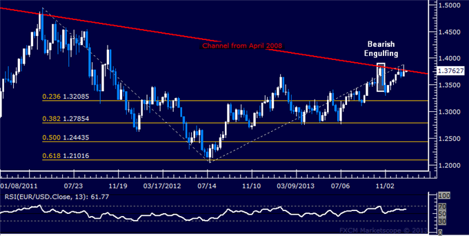 EUR/USD Technical Strategy: Holding short from 1.3757  • Prices put in a Bearish Engulfing candlestick pattern, hinting at a reversal lower  • The first major downside objective is at 1.3209 (23.6% Fibonacci expansion)