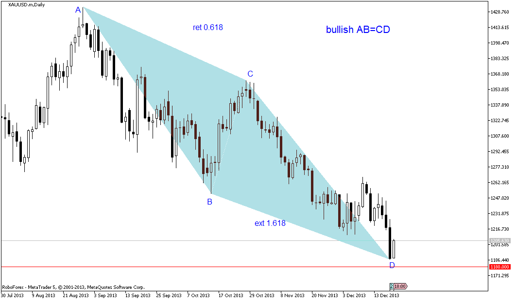 A good bullish AB=CD pattern emerge on gold daily chart.