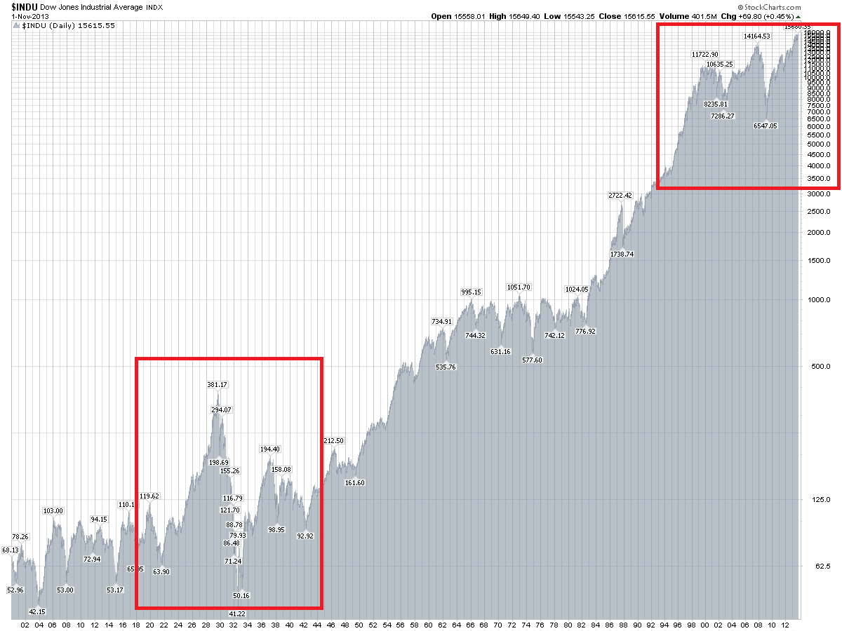 Another and not 'so scary' graphics and vision of DJIA, using logarithmic differentiation and comparing with 1929 (graph source: Stockcharts). By the way, if we compare the crisis of 1929 and 2008, which was quite done at that time (2008), the logic is repeat the same period of growth after such crisis.